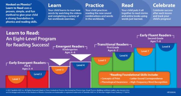 ltr-levels3-4-infographics-2016